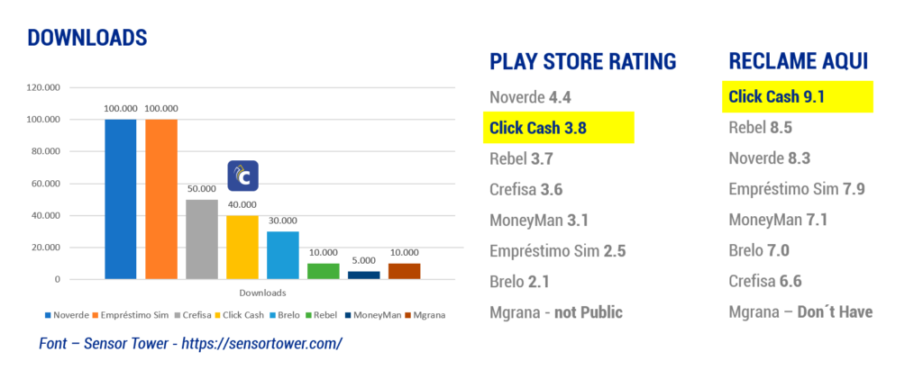 Fintech Click Cash