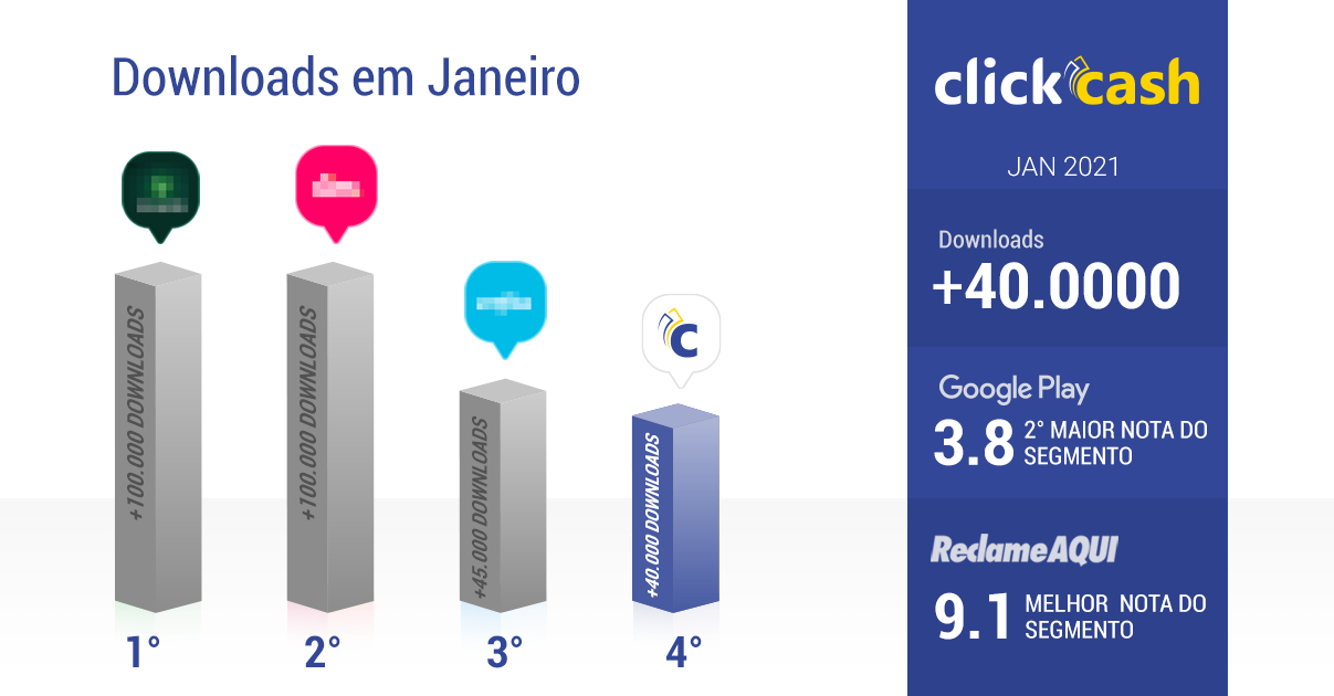Fintech: Click Cash oferece empréstimo rápido e conquista público em todo Brasil